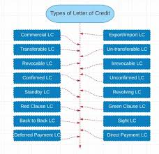 letter of credit different types