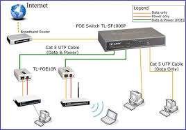 how to setup a poe network by using tp link poe products tp link 4 of the 8 auto negotiation rj45 ports port 1 to port 4 of tl sf1008p support power over ethernet poe function these poe ports can automatically detect