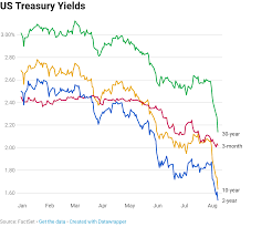 Bond Market Historical Chart The Yield Curve Everyones Worried About Nears A Recession
