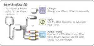 similiar iphone connector wiring diagram keywords iphone usb cable wiring diagram iphone 4 battery wiring diagram ipod
