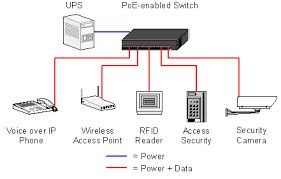 Network Devices 2 9 Compare And Contrast Network Devices Their Functions And