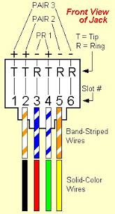 modular jack wiring jack pins numbered wiring radar phone jack wiring diagram on wires inside most phone jacks are usually solid colored not
