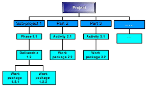 Work Breakdown Structure Vs Gantt Chart How To Improve Productivity With A Work Breakdown Structure