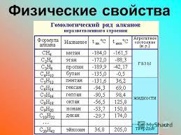 Презентация на тему Курсовая работа Выполнила Бирюкова З В  5 Физические свойства