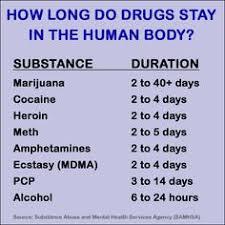 Drug Chart For Drugs In Your System Drugs Good Or Bad Goodddd