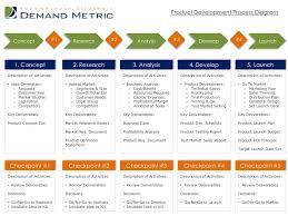 productdevelopmentprocessdiagram phpapp thumbnail jpg cb