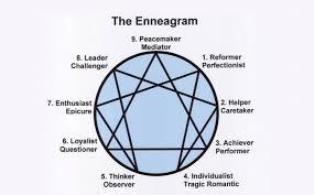 Enneagram Vs Myers Briggs Mbti Key Differences