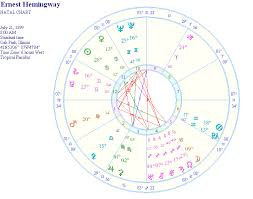 Ernest Hemingway Astrology Natal Report And Birth Chart