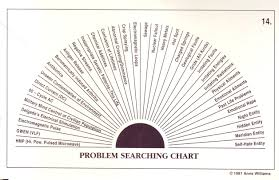 The Pendulum Dowsers Charts Searching For Problems Find