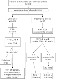 Ivig Reaction Chart Flow Chart Reference For The Management Of Refractory And