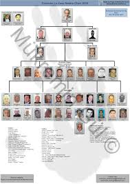 Genovese Crime Family Chart 2015 Current Leadership Charts Of The Five Families Five