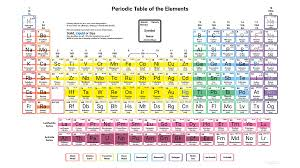 Periodic Table Of Elements Density Chart Density Of Elements Of The Periodic Table