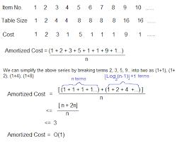 Analysis Of Algorithm Set 5 Amortized Analysis Introduction