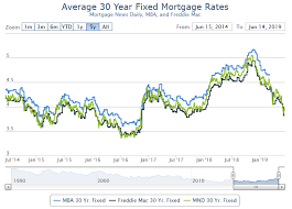 Mortgage Rates This Week Chart