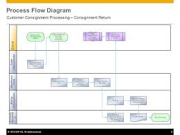 Customer Returns Process Flow Chart Sap Flow Diagram List Of Wiring Diagrams