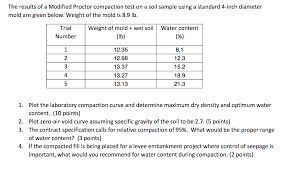 Solved The Results Of A Modified Proctor Compaction Test