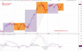 Uob Chart Singapore Stock Analysis Uob Bank Stock Amibrokeracademy Com