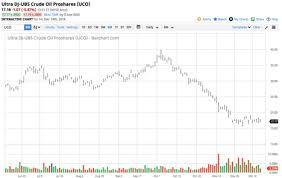 Crude Oil Sits Near Its Low Proshares Trust Ii Proshares