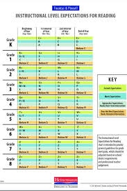 61 Memorable Fountas And Pinnell Continuum Chart