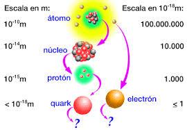El modelo estándar y el bosón de Higgs: El Modelo Estándar