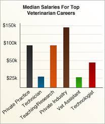 Veterinarian Technician Salary Best Photos Of Veterinary Assistant Salary Physician