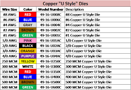 Milwaukee Die Chart Milwaukee Simplifies The Die Selection Process With Copper