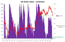 Copper Dollar Chart Simple Digressions Usd Us Equities And Copper Are They