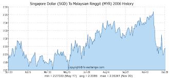 Sgd To Myr Chart Sgd To Myr Chart Peoples Bank Al