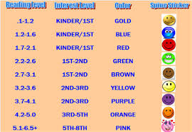 Ar Reading Level Chart Library Media Center Ar Color Coded Reading Ranges