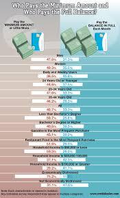Minimum Credit Card Payment Survey Credit Card Usage Statistics