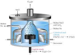 chem 1180 19 9 19 11 electrolysis of molten salts stoichiometry of elecrolysis