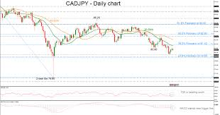 Technical Analysis Cad Jpy Remains In A Bearish Phase