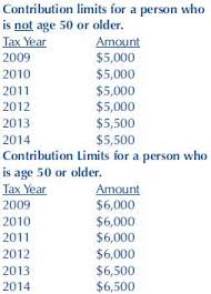 2011 Simple Ira Contribution Limits Chart The Pension Specialists Blog