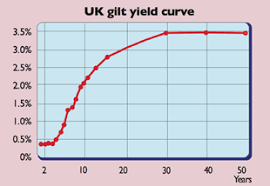 Long Gilt Chart What Is The Yield Curve Telling Us Moneyweek