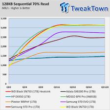 Heatsink Comparison Chart Western Digital Black Sn750 With Heatsink Ssd Review