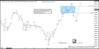 Dax Elliott Wave Analysis Ending 5 Waves