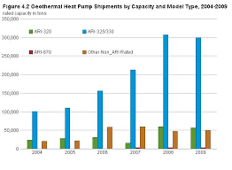 Geothermal Heat Pump Manufacturing Activities Energy