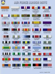 Ribbon Chart