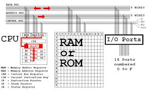 diagram of computer architecture photo album   diagrams best images of cpu architecture diagram computer cpu diagram
