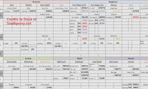 Kms Dpm Chart Pwner
