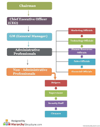 Business Staff Hierarchy Corporate Strategy Business