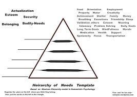 Blank Maslow Hierarchy Needs Chart Maslow Pennsylvania Echoes