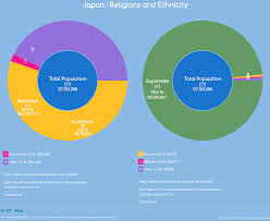 Religions And Ethnicity Japan
