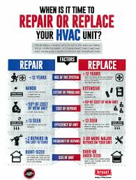 new hvac unit cost.  New IS IT TIME TO REPAIR OR REPLACE YOUR HVAC UNIT With New Hvac Unit Cost E