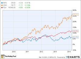 Intel Stock Price Chart Is Intel Corporation Still One Of The Best Dividend Stocks