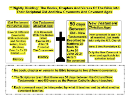 Plan Of Salvation Chart With Scriptures Charts