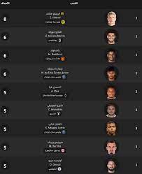ترتيب هدافي دوري أبطال أوروبا: هالاند يبتعد عن منافسيه