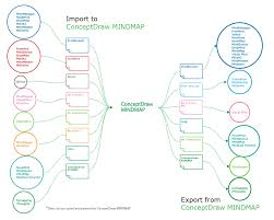 Presentation Mapping Best Mind Mapping Program For Making Presentations Download