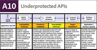 Api Security And Owasp Top 10 Forum Systems