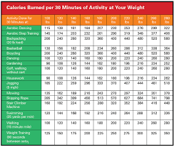 Calories Burned Per 30 Mins Of Activity At Your Weight
